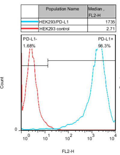 HEK293/PD-L1 Stable Cell Line